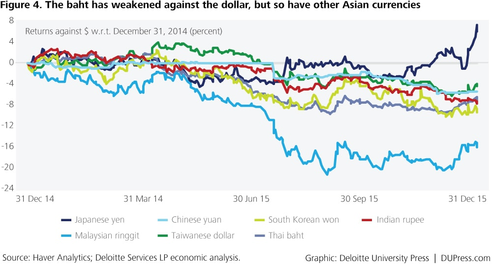Thailand_Figure 4. The baht has weakened against the dollar, but so have other Asian currencies