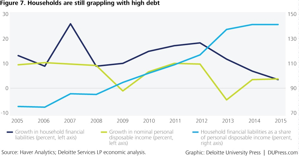 Thailand_Figure 7. Households are still grappling with high debt