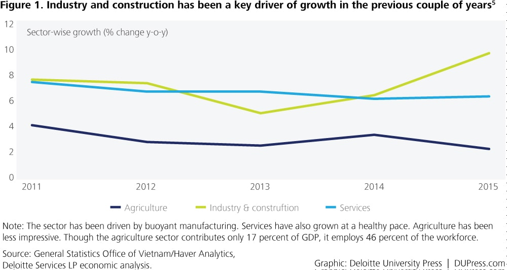 Vietnam_Figure 1. Industry and construction has been a key driver of growth in the previous couple of years