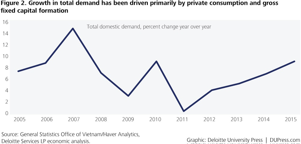 Vietnam_Figure 2. Growth in total demand has been driven primarily by private consumption and gross fixed capital formation