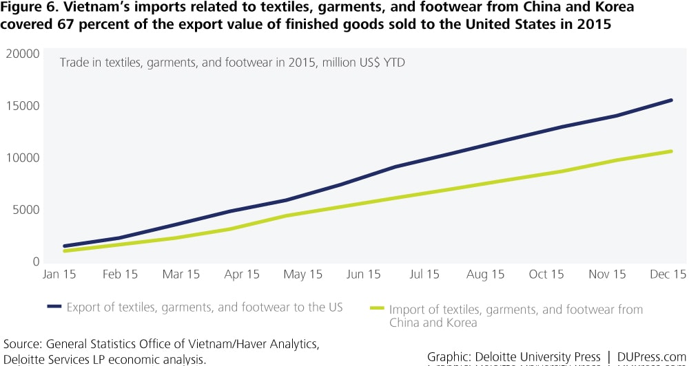 Vietnam_Figure 6. Vietnam's imports related to textiles, garments, and footwear from China and Korea covered 67 percent of the export value of finished goods sold to the United States in 2015
