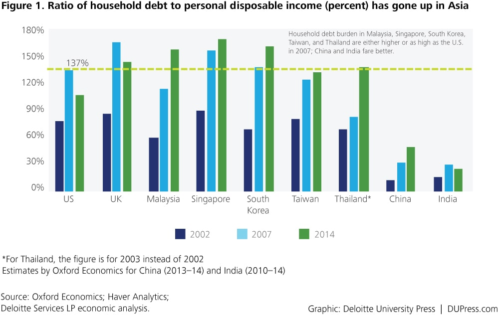 Special_Figure 1. Ratio of household debt to personal disposable income (percent) has gone up in Asia