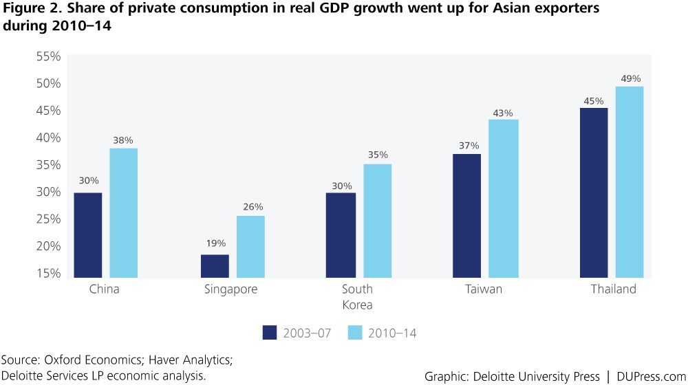 Special_Figure 2. Share of private consumption in real GDP growth went up for Asian exporters during 2010–14