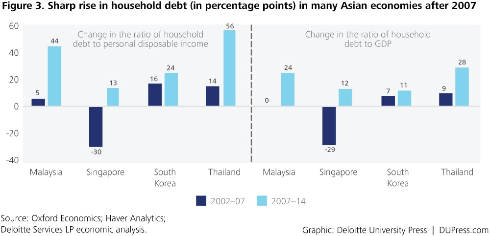 Special_Figure 3. Sharp rise in household debt (in percentage points) in many Asian economies after 2007