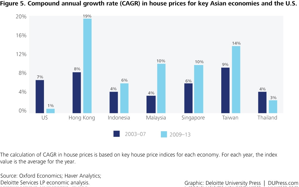 Special_Figure 5. Compound annual growth rate (CAGR) in house prices for key Asian economies and the U.S.