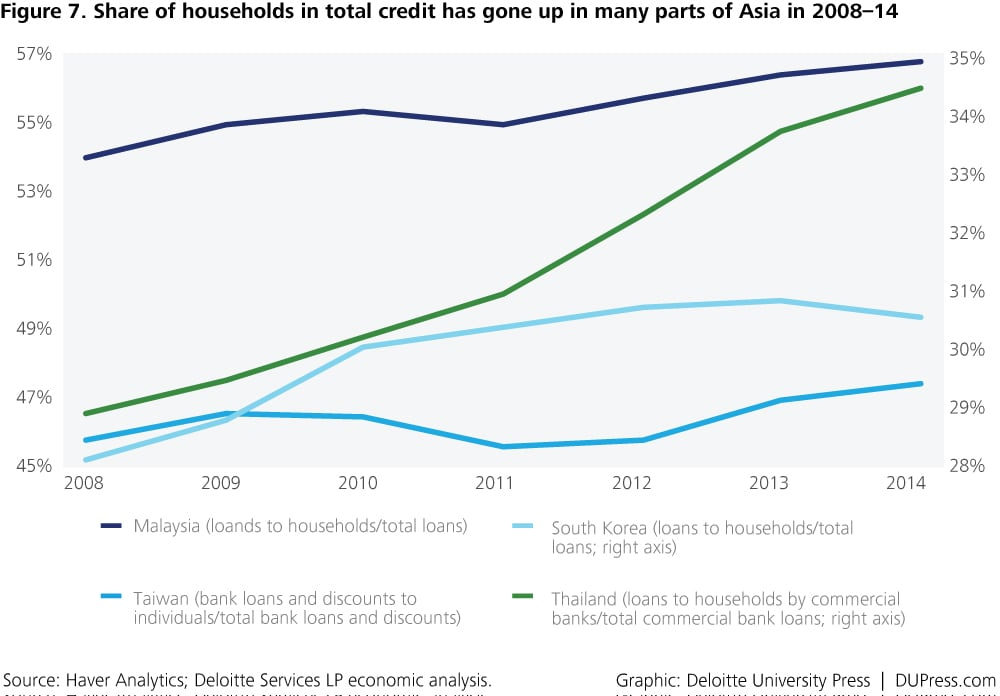 Special_Figure 7. Share of households in total credit has gone up in many parts of Asia in 2008–14