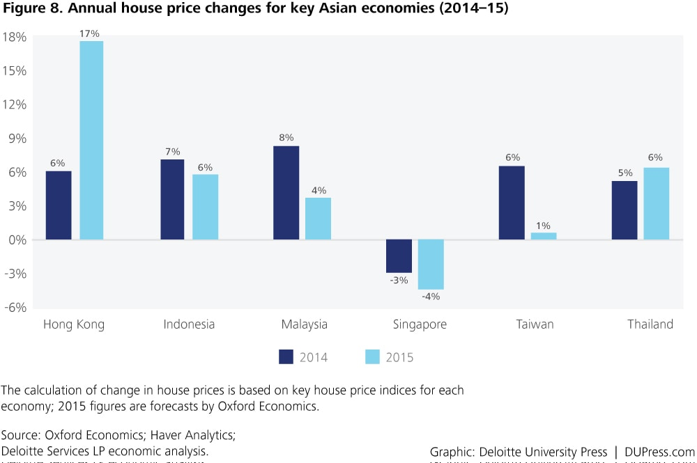 Special_Figure 8. Annual house price changes for key Asian economies (2014–15)