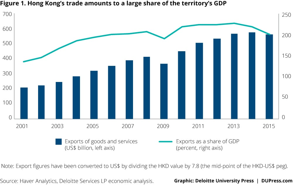 Special-topic_Figure 1. Hong Kong's trade amounts to a large share of the territory's GDP