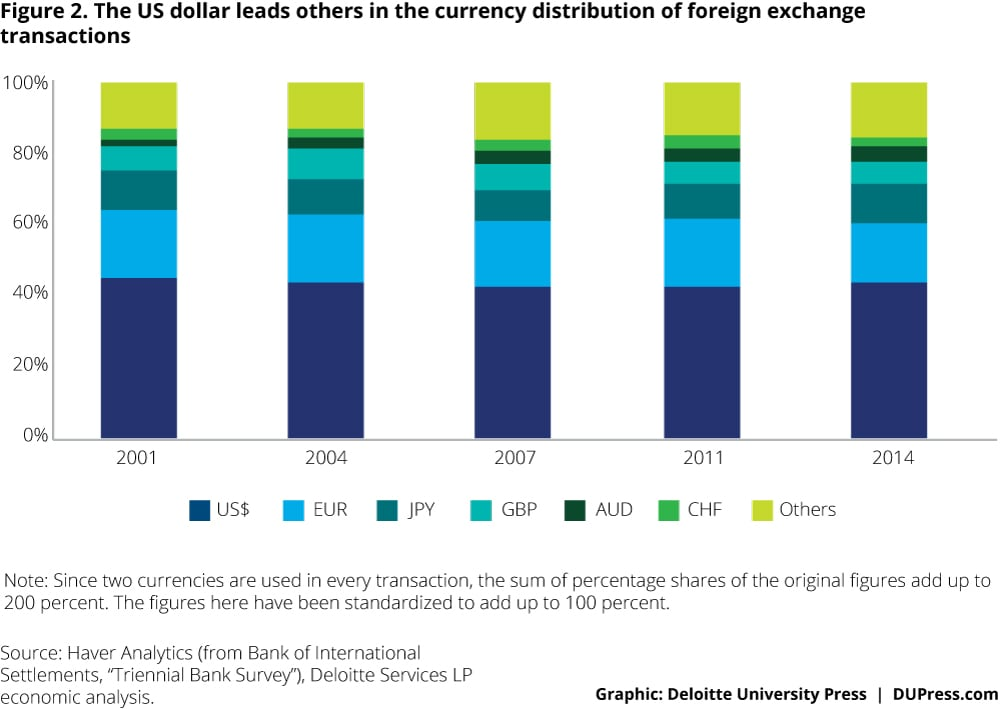 Special-topic_Figure 2. The US dollar leads others in the currency distribution of foreign exchange transactions