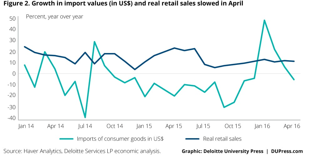 Indonesia_Figure 2. Growth in import values (in US$) and real retail sales slowed in April