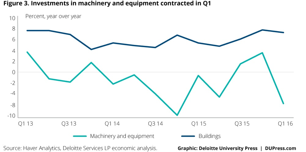 Indonesia_Figure 3. Investments in machinery and equipment contracted in Q1