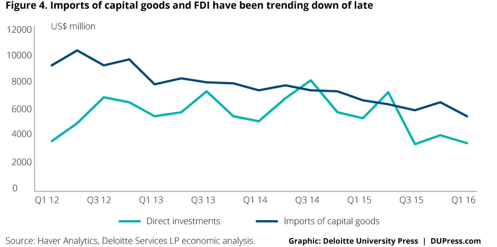 Indonesia_Figure 4. Imports of capital goods and FDI have been trending down of late