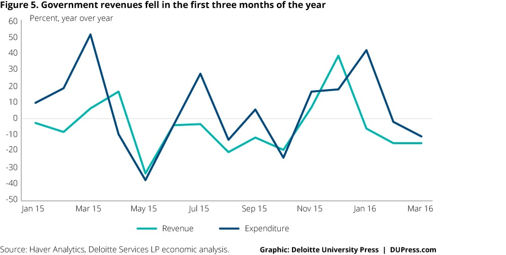 Indonesia_Figure 5. Government revenues fell in the first three months of the year