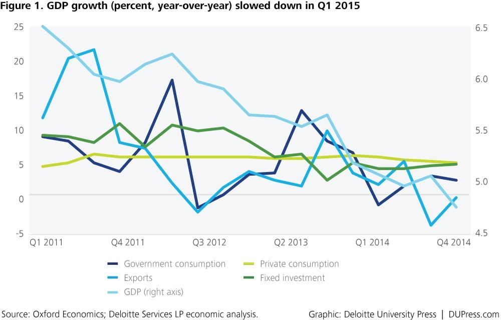 Asia Pacific Economic Outlook, Q3 2015: Indonesia ...