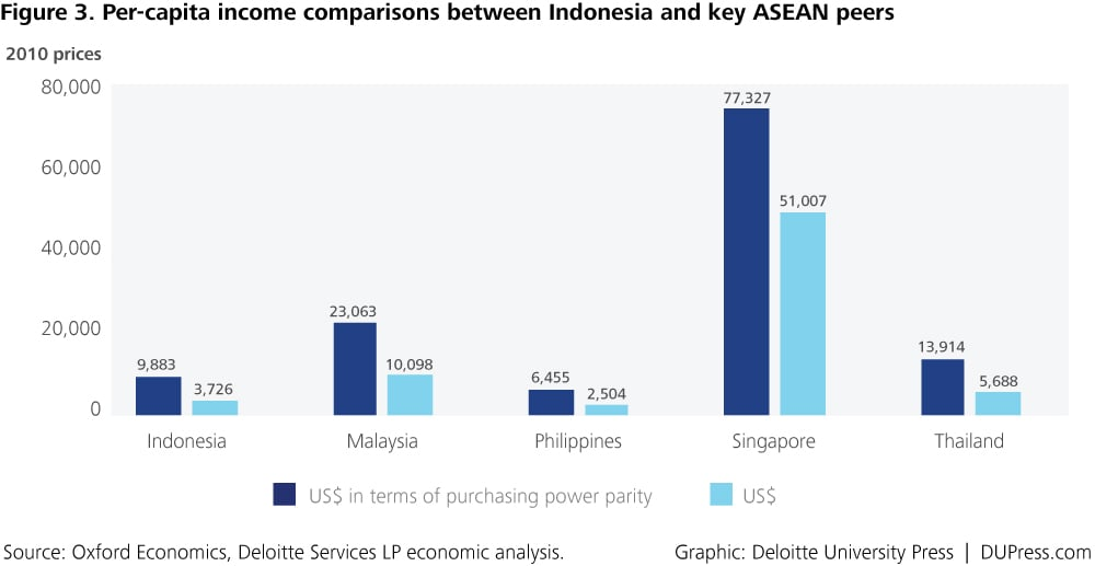 Indonesia_Figure 3. Per-capita income comparisons between Indonesia and key ASEAN peers