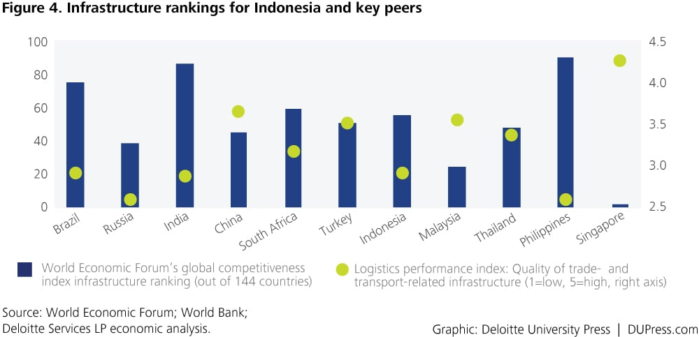 Indonesia_Figure 4. Infrastructure rankings for Indonesia and key peers