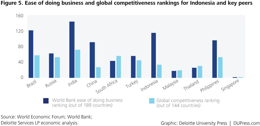 Indonesia_Figure 5. Ease of doing business and global competitiveness rankings for Indonesia and key peers