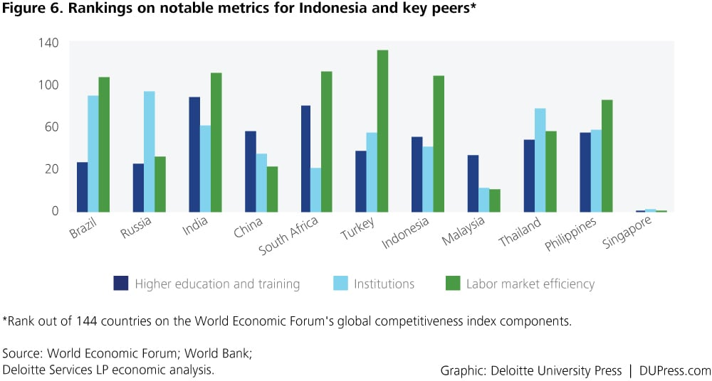 Indonesia_Figure 6. Rankings on notable metrics for Indonesia and key peers*