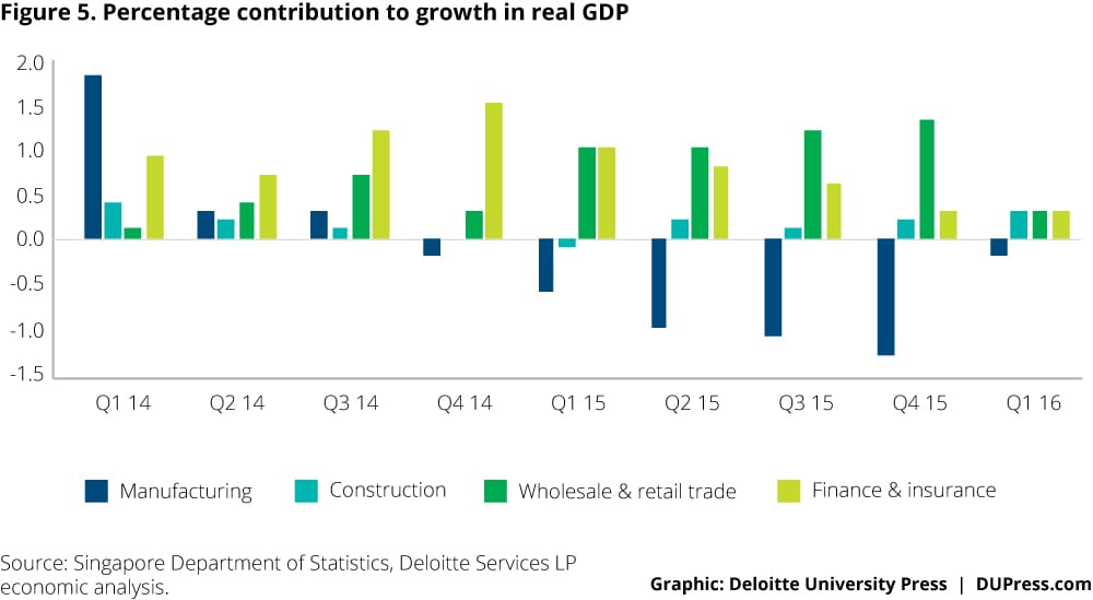 Singapore_Figure 5. Percentage contribution to growth in real GDP