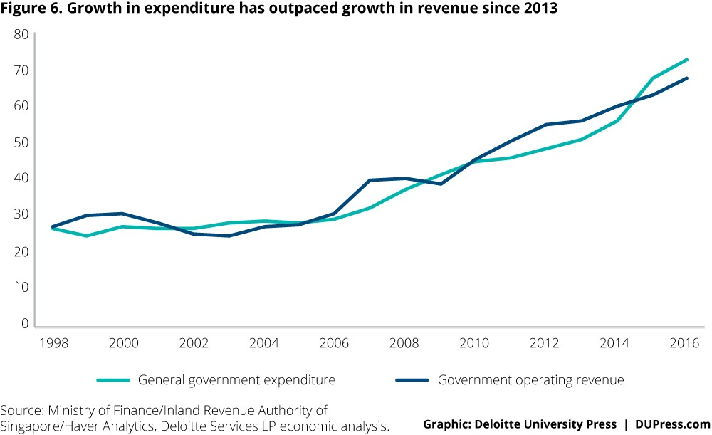 Singapore_Figure 6. Growth in expenditure has outpaced growth in revenue since 2013