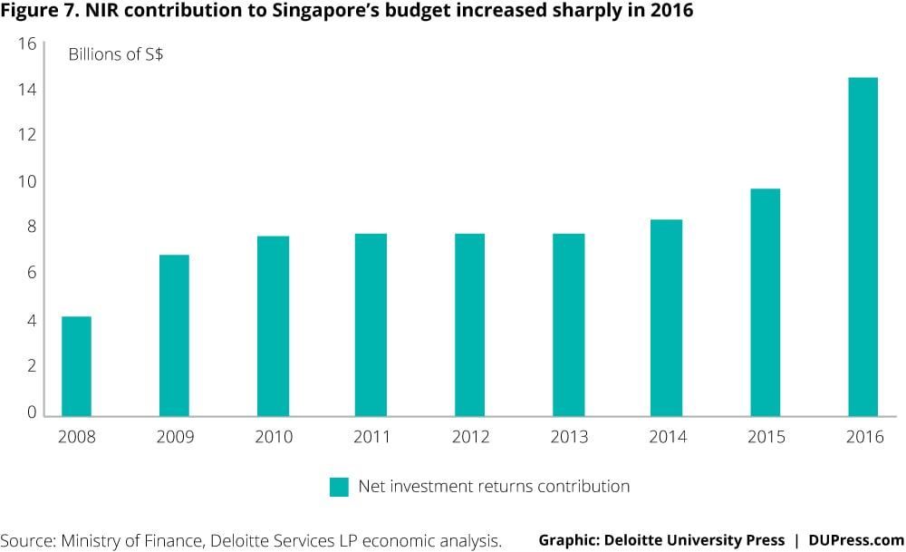 Singapore_Figure 7. NIR contribution to Singapore's budget increased sharply in 2016