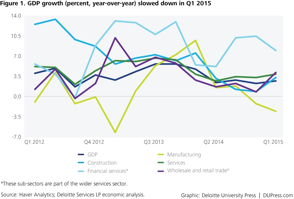 Singapore_Figure 1. GDP growth (percent, year-over-year) slowed down in Q1 2015