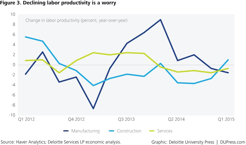 Singapore_Figure 3. Declining labor productivity is a worry