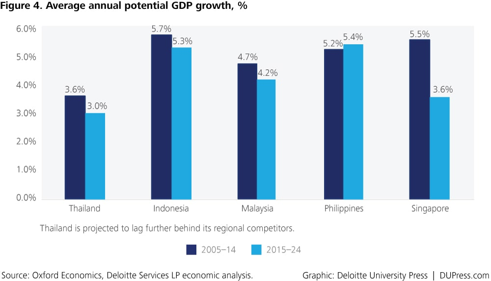 Thailand_Figure4 Average annual potential