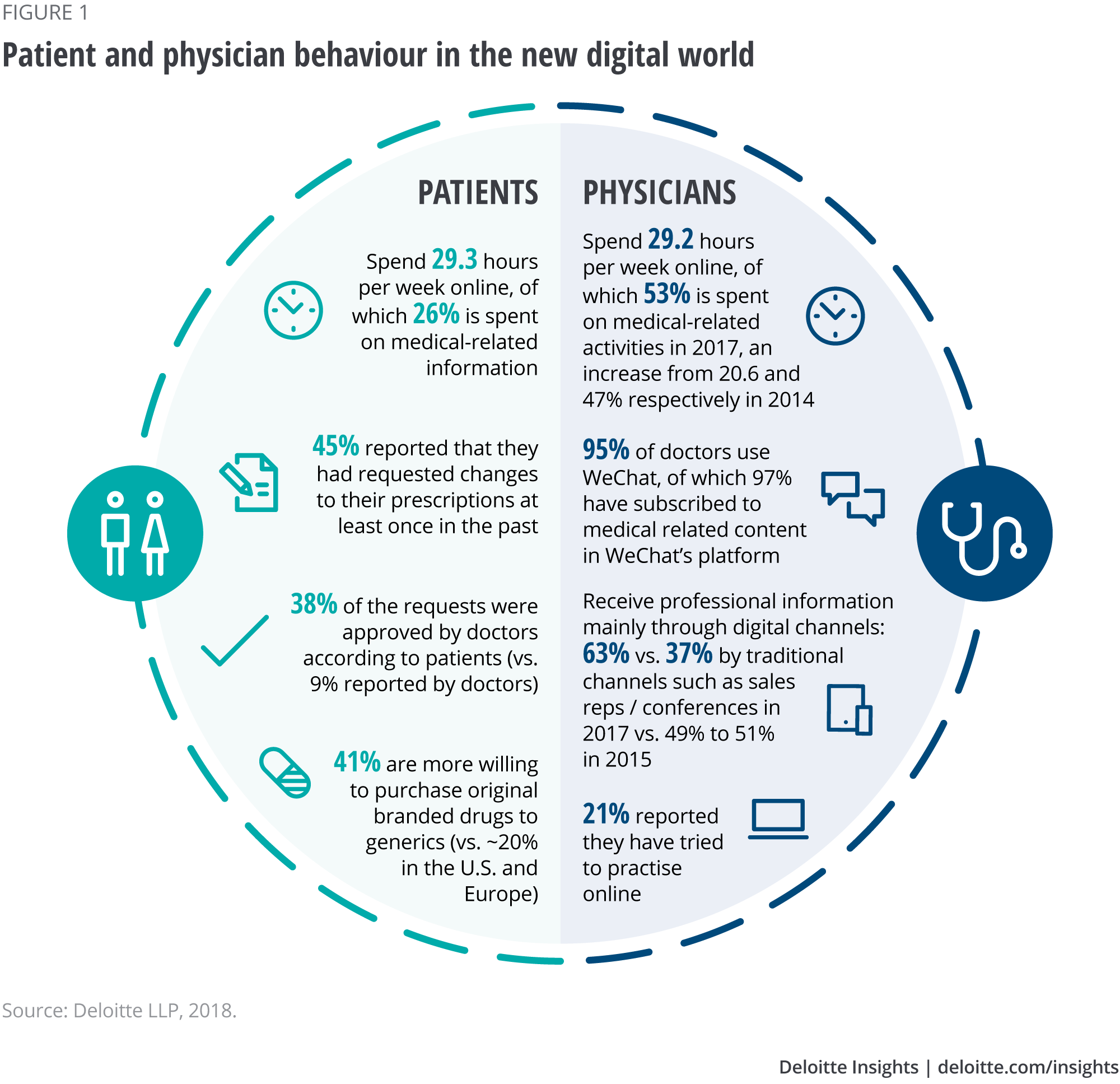 Patient and physician behaviour in the new digital world
