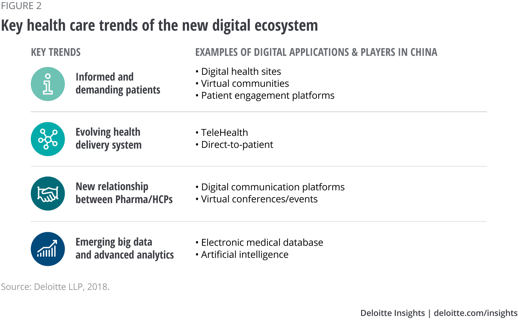 Key health care trends of the new digital ecosystem