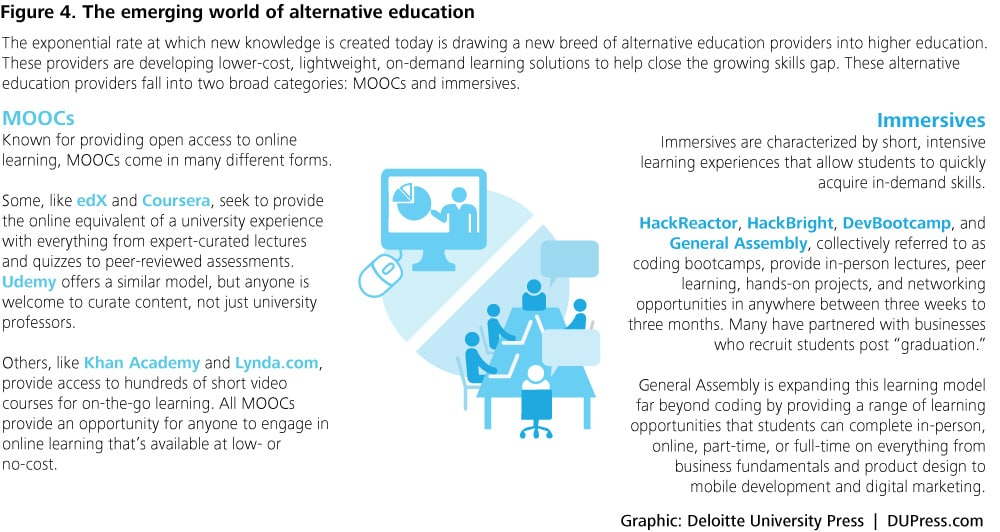 Figure 4. The emerging world of alternative education