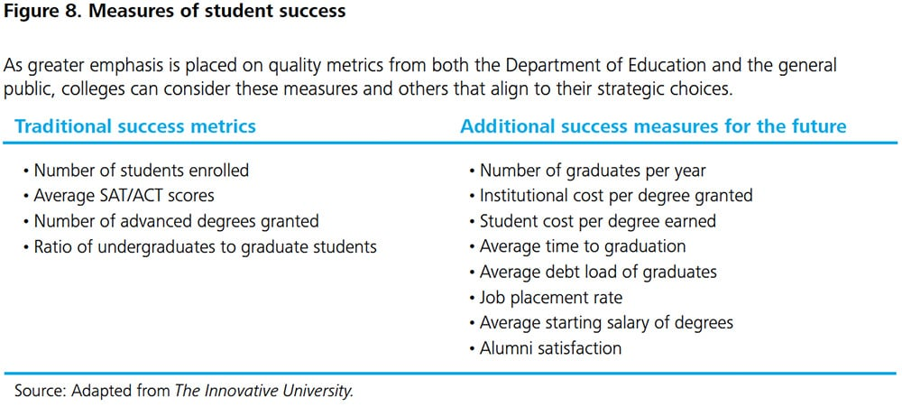 Figure 8. Measures of student success