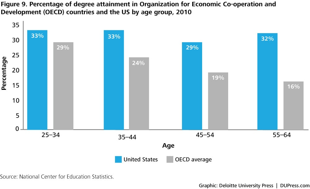 Figure 9. Percentage of degree attainment in Organization for Economic Co-operation and Development (OECD) countries and the US by age group, 2010