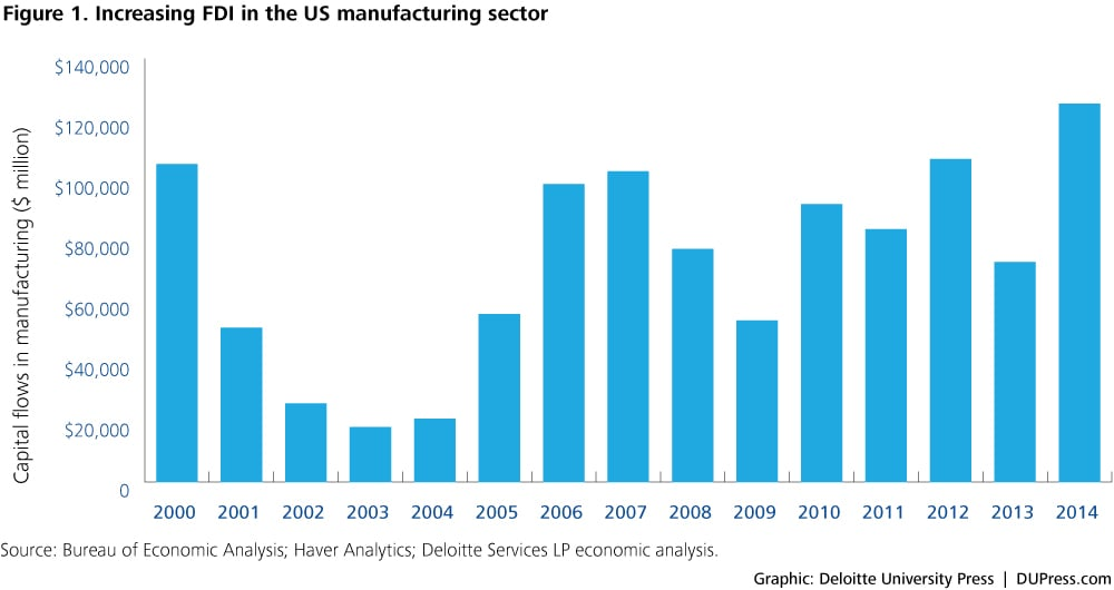 Reshoring manufacturing jobs to the US: Myth or reality
