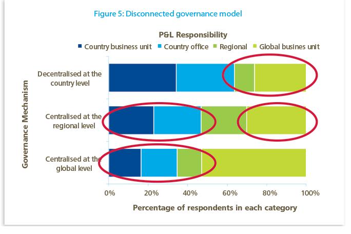 Rethinking emerging market strategies | Deloitte Insights