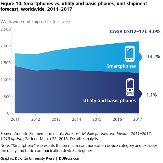 Figure 10. Smartphones vs. utility and basic phones, unit shipment forecast, worldwide, 2011–2017