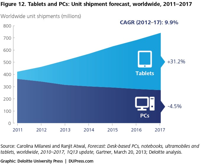 Figure 12. Tablets and PCs: Unit shipment forecast, worldwide, 2011–2017