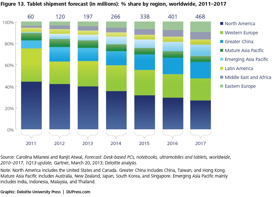 Figure 13. Tablet shipment forecast (in millions): % share by region, worldwide, 2011–2017
