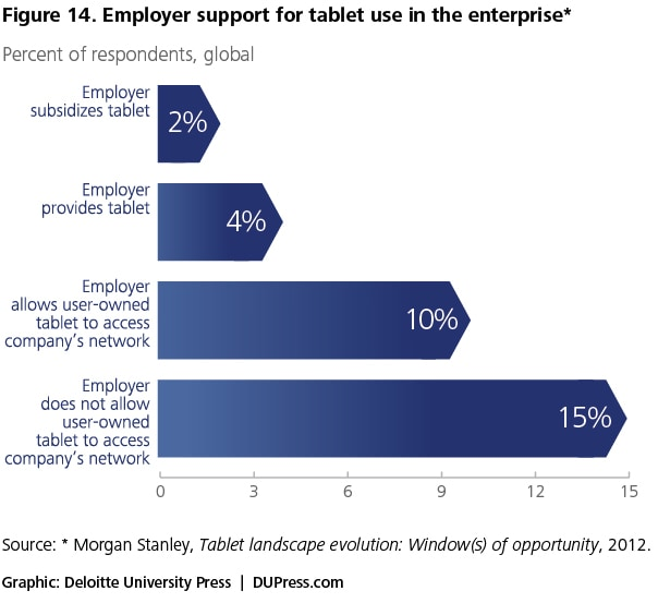 Figure 14. Employer support for tablet use in the enterprise*