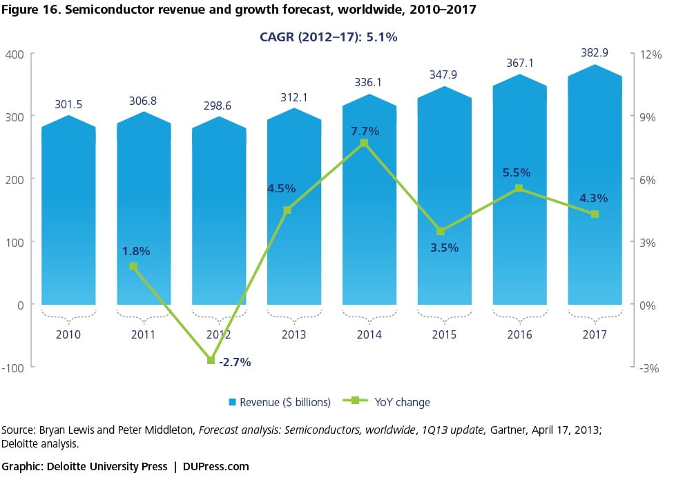 Figure 16. Semiconductor revenue and growth forecast, worldwide, 2010–2017