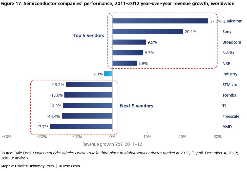 Figure 17. Semiconductor companies' performance, 2011–2012 year-over-year revenue growth, worldwide