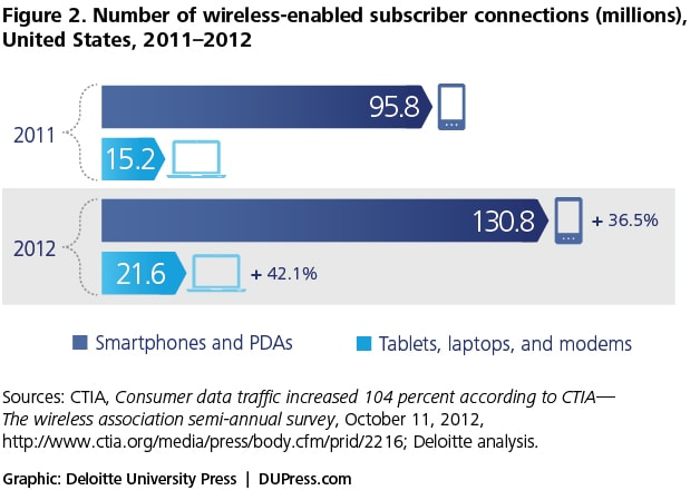 Figure 2. Number of wireless-enabled subscriber connections (millions), United States, 2011–2012