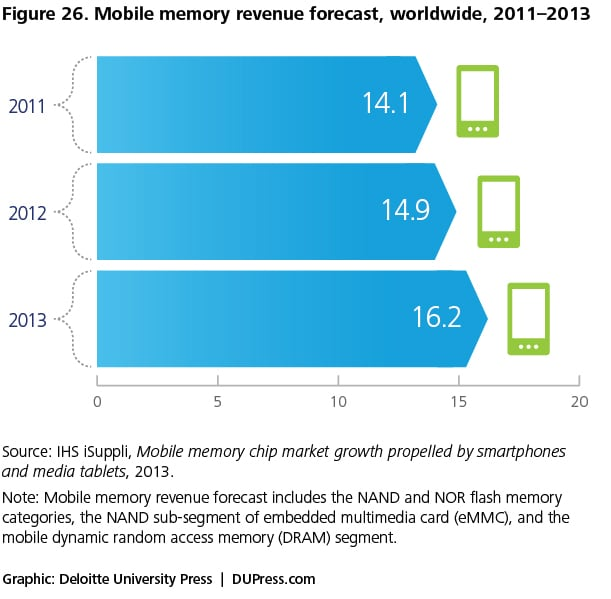 Figure 26. Mobile memory revenue forecast, worldwide, 2011–2013
