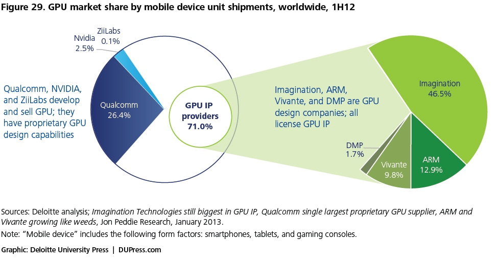Figure 29. GPU market share by mobile device unit shipments, worldwide, 1H12