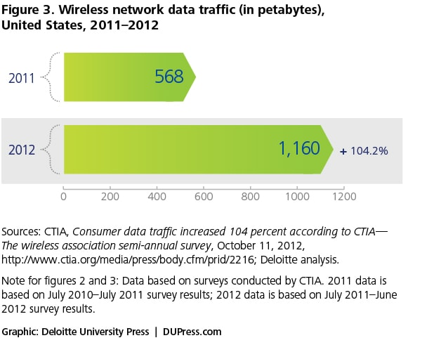 Figure 3. Wireless network data traffic (in petabytes), United States, 2011–2012