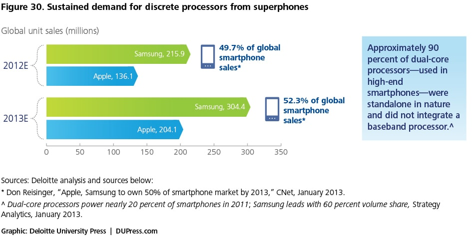 Figure 30. Sustained demand for discrete processors from superphones