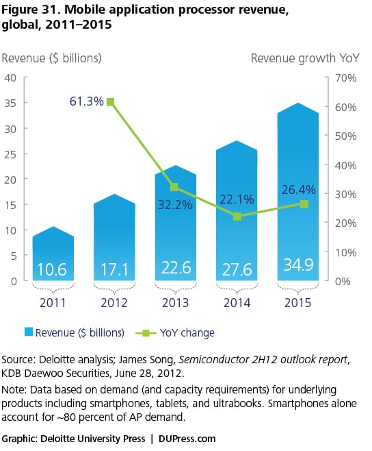 Figure 31. Mobile application processor revenue, global, 2011–2015