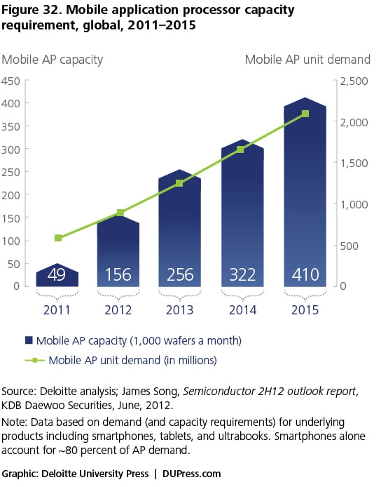 Figure 32. Mobile application processor capacity requirement, global, 2011–2015