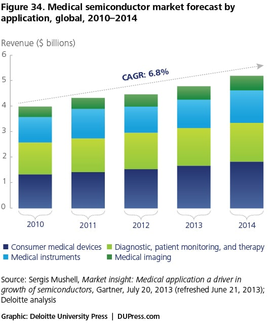 Figure 34. Medical semiconductor market forecast by application, global, 2010–2014