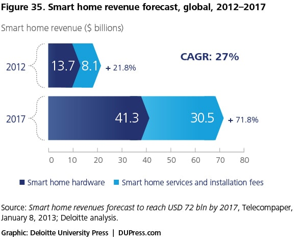 Figure 35. Smart home revenue forecast, global, 2012–2017